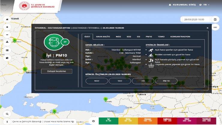 Kovid-19 tedbirleri Sultangazi'de hava kalitesini arttırdı