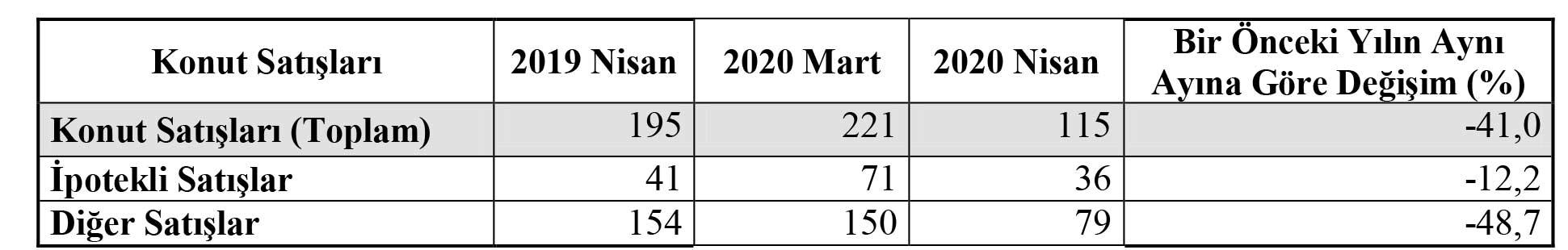 karaman-konut-satislari-nisan-2020.jpg