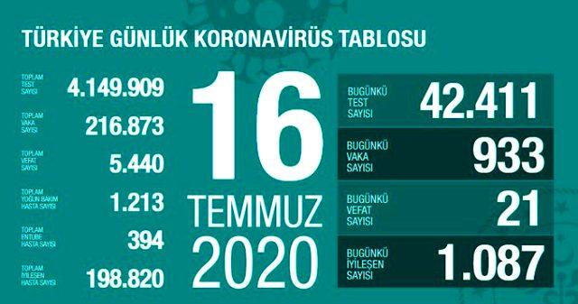 son-dakika-turkiye-de-16-temmuz-gunu-koronavirus-13427324-200-m.jpg