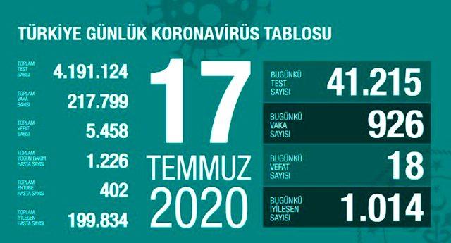 son-dakika-turkiye-de-17-temmuz-gunu-koronavirus-13430229-5148-m.jpg