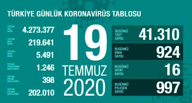 son-dakika-turkiye-de-19-temmuz-gunu-koronavirus-13433700-9166-m.jpg
