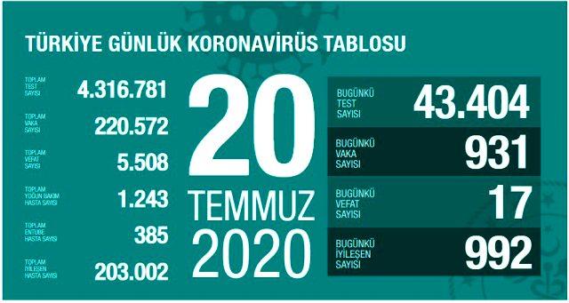 son-dakika-turkiye-de-20-temmuz-gunu-koronavirus-13436347-9074-m.jpg