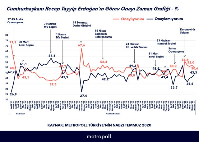 metropoll-anketinde-erdogan-a-gorev-onayi-13502307-2432-m.jpg