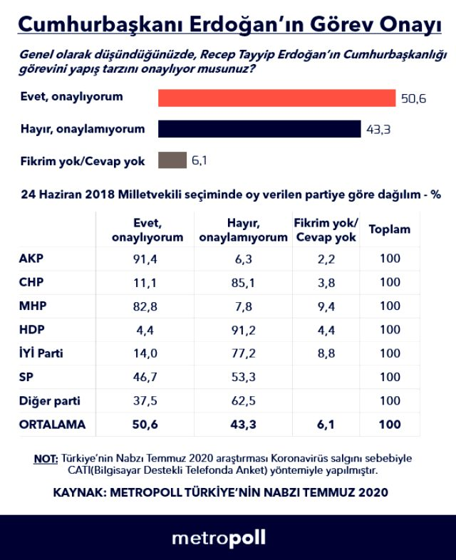 metropoll-anketinde-erdogan-a-gorev-onayi-13502307-4080-m.jpg